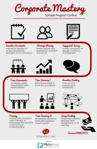 Corporate Mastery Sample Program Outline