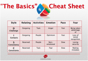DISC Cheat Sheet